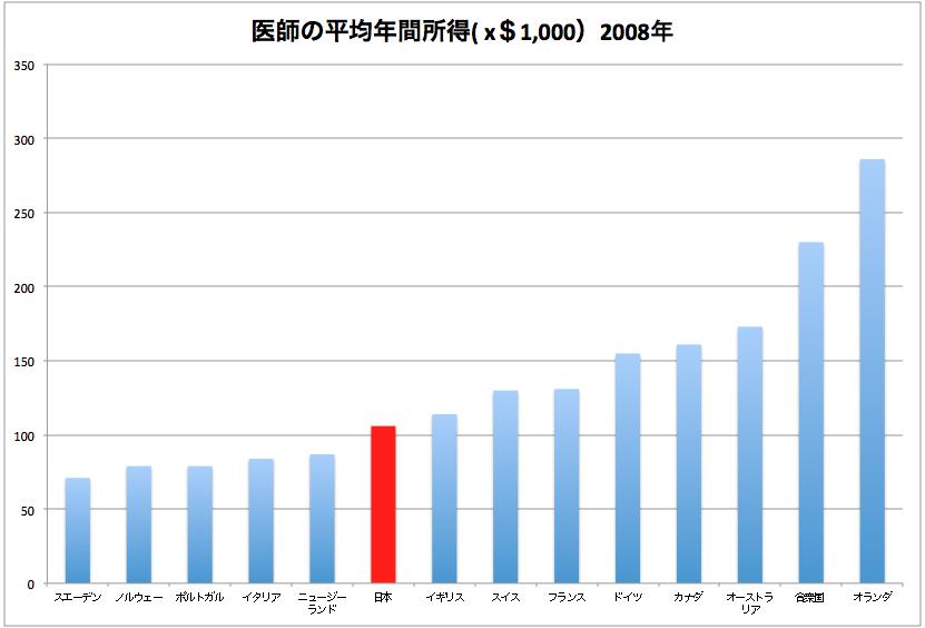 医師の平均年間所得(2008年度)国際比較、日本は真ん中より少し下。